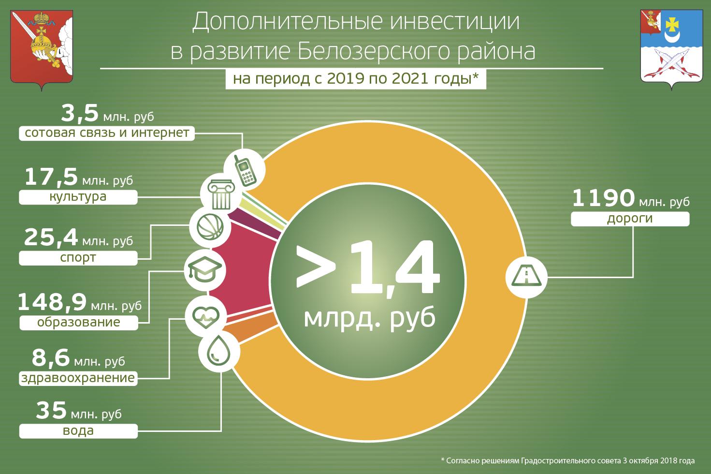 Дополнительные инвестиции в развитие Белозерского района